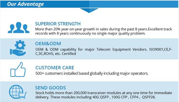 fiber transceiver manufacturer